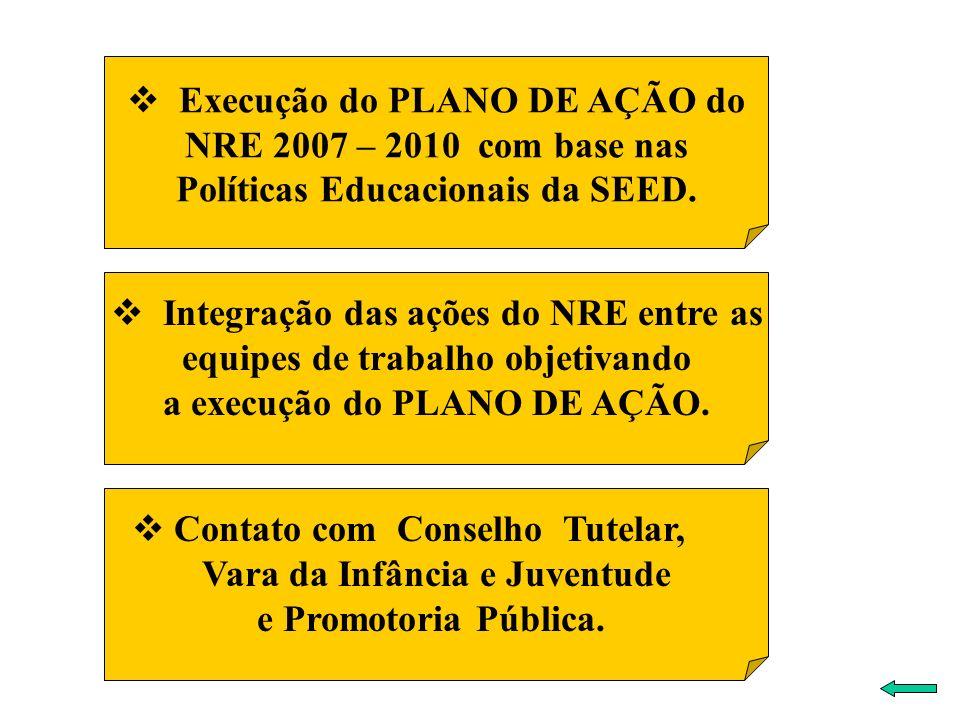 Execução do PLANO DE AÇÃO do NRE 2007 – 2010 com base nas Políticas Educacionais da SEED. Integração das ações do NRE entre as equipes de trabalho obj
