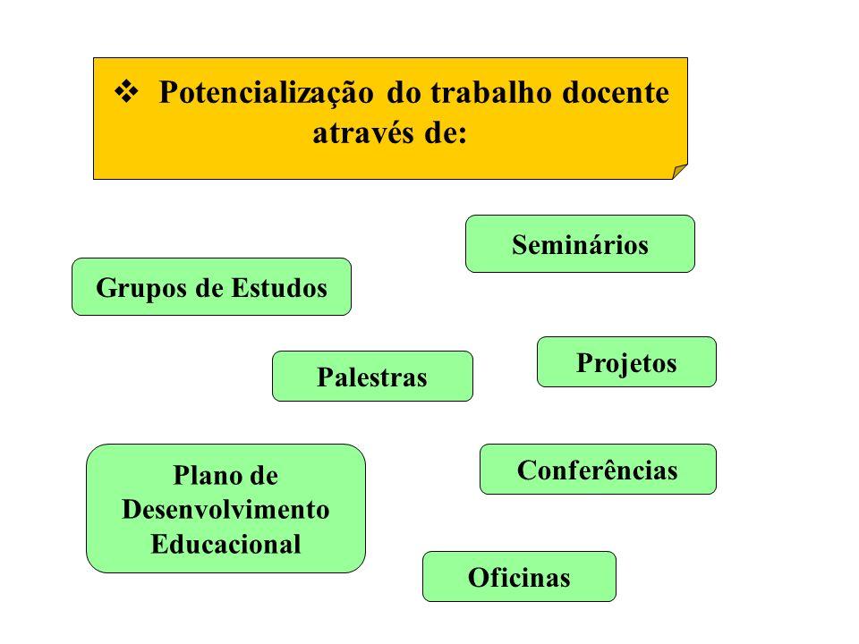 Potencialização do trabalho docente através de: Grupos de Estudos Plano de Desenvolvimento Educacional Seminários Palestras Conferências Oficinas Projetos