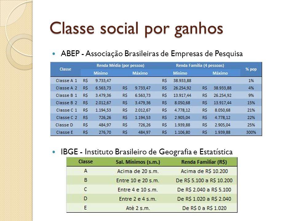 Classe social por ganhos ABEP - Associação Brasileiras de Empresas de Pesquisa IBGE - Instituto Brasileiro de Geografia e Estatística