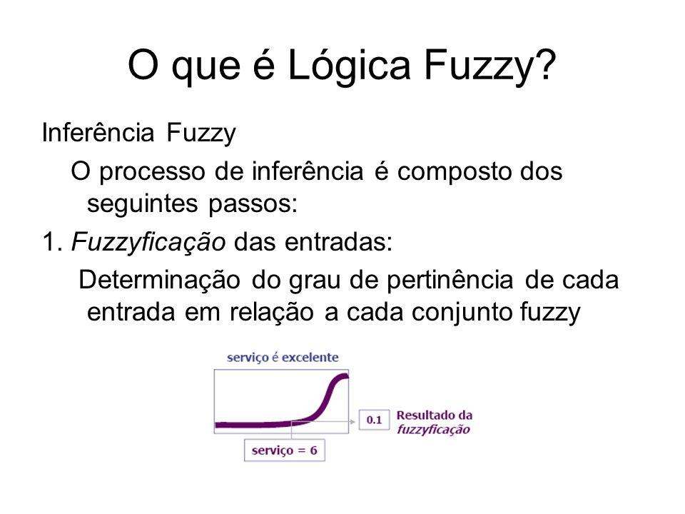 O que é Lógica Fuzzy? Inferência Fuzzy O processo de inferência é composto dos seguintes passos: 1. Fuzzyficação das entradas: Determinação do grau de