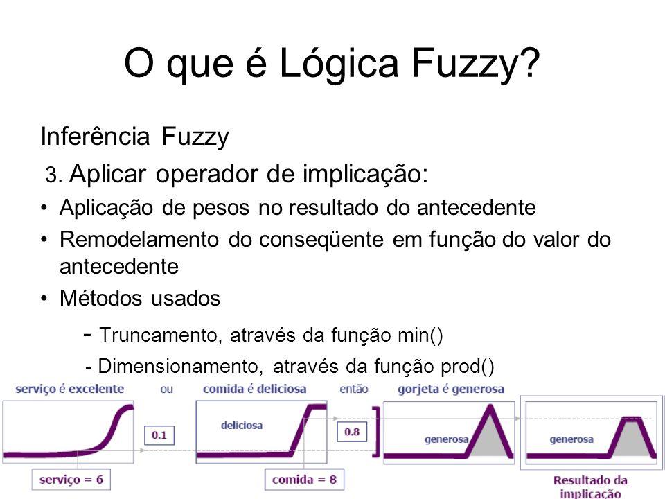 O que é Lógica Fuzzy? Inferência Fuzzy 3. Aplicar operador de implicação: Aplicação de pesos no resultado do antecedente Remodelamento do conseqüente