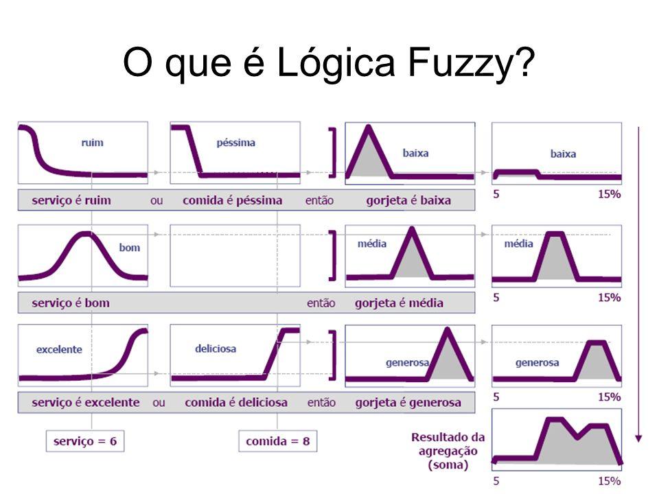 O que é Lógica Fuzzy?
