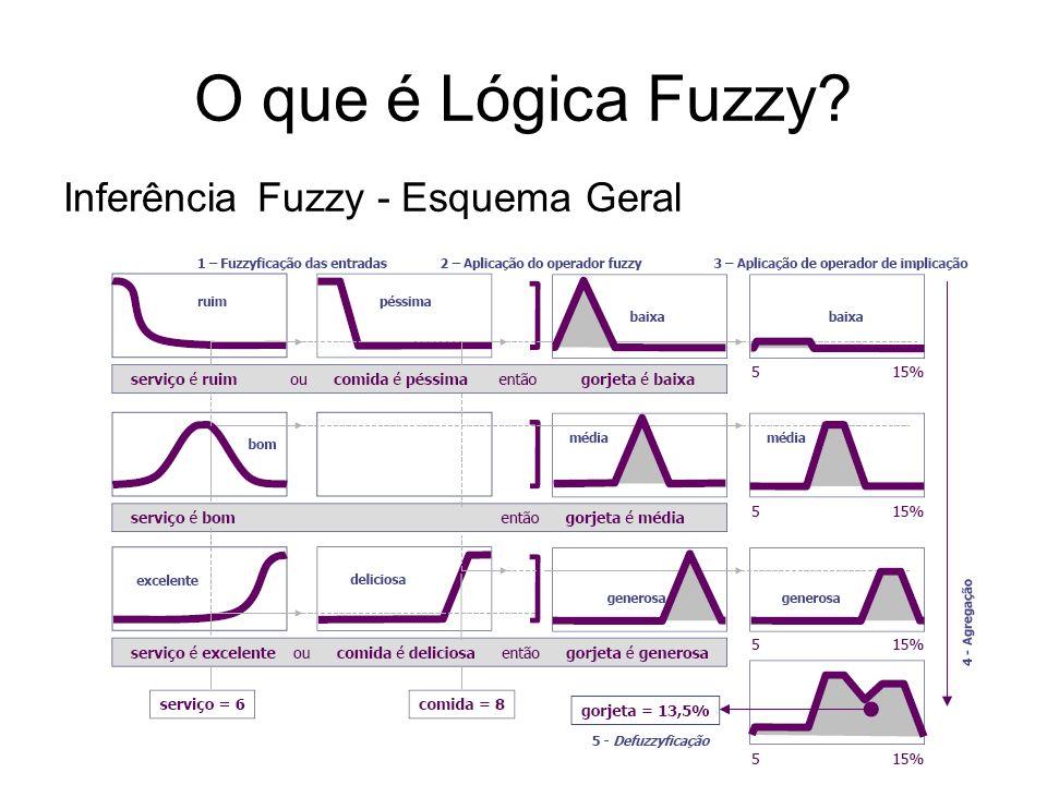 O que é Lógica Fuzzy? Inferência Fuzzy - Esquema Geral