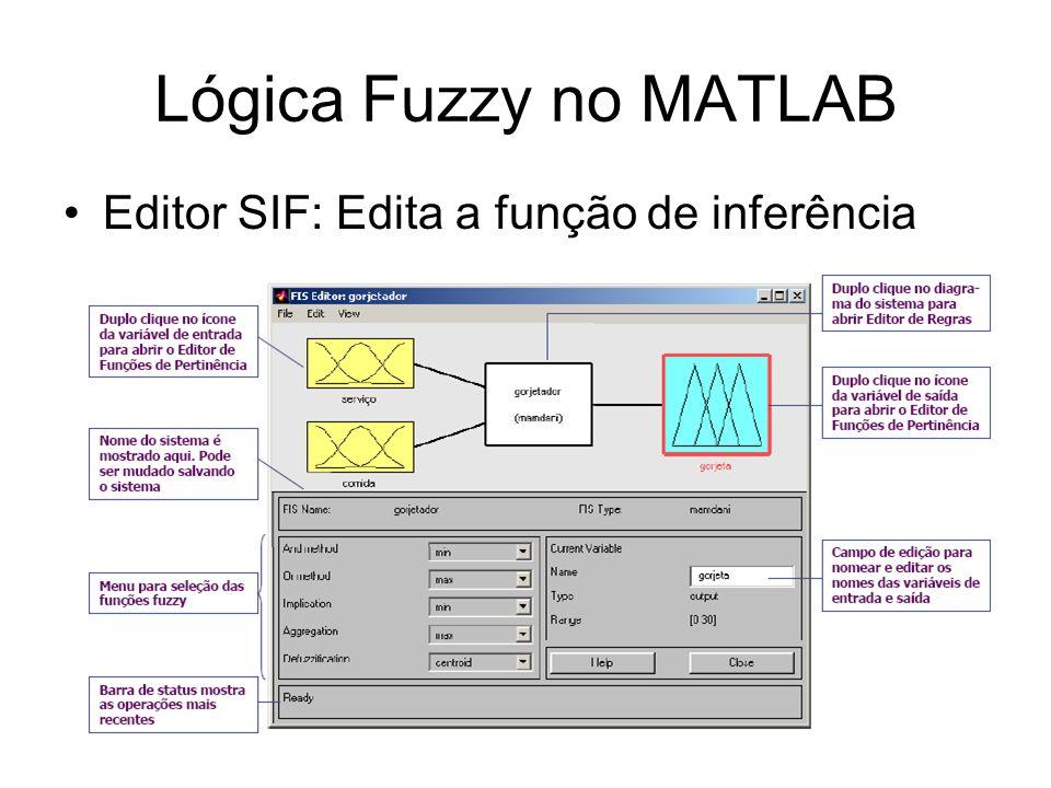 Lógica Fuzzy no MATLAB Editor SIF: Edita a função de inferência