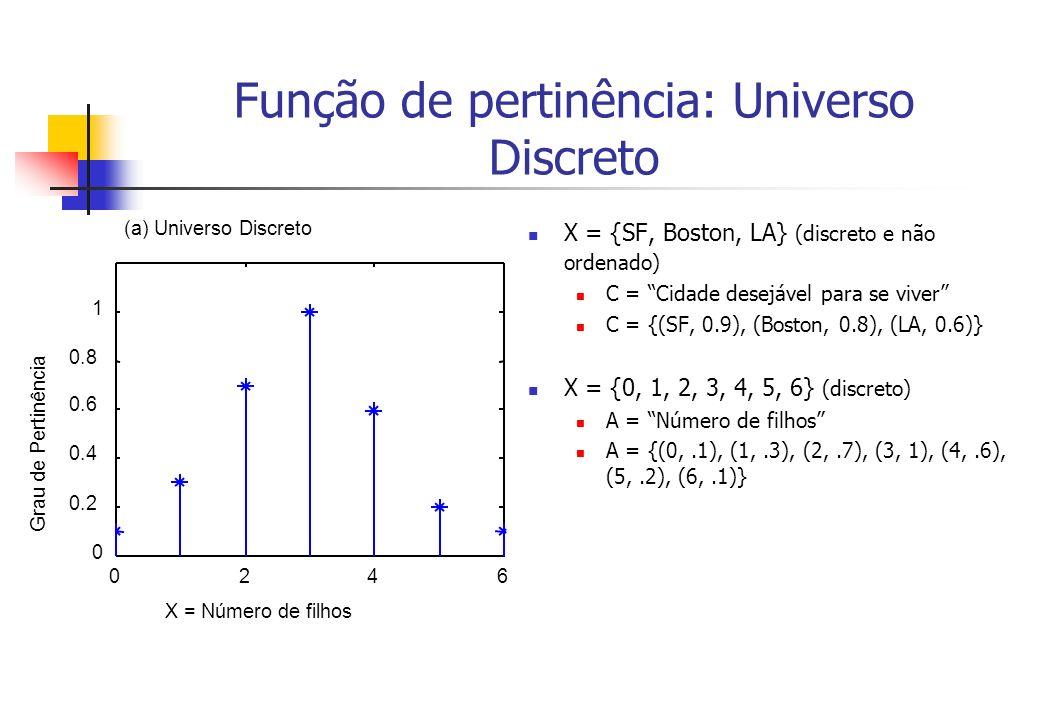 Função de pertinência: Universo Discreto X = {SF, Boston, LA} (discreto e não ordenado) C = Cidade desejável para se viver C = {(SF, 0.9), (Boston, 0.