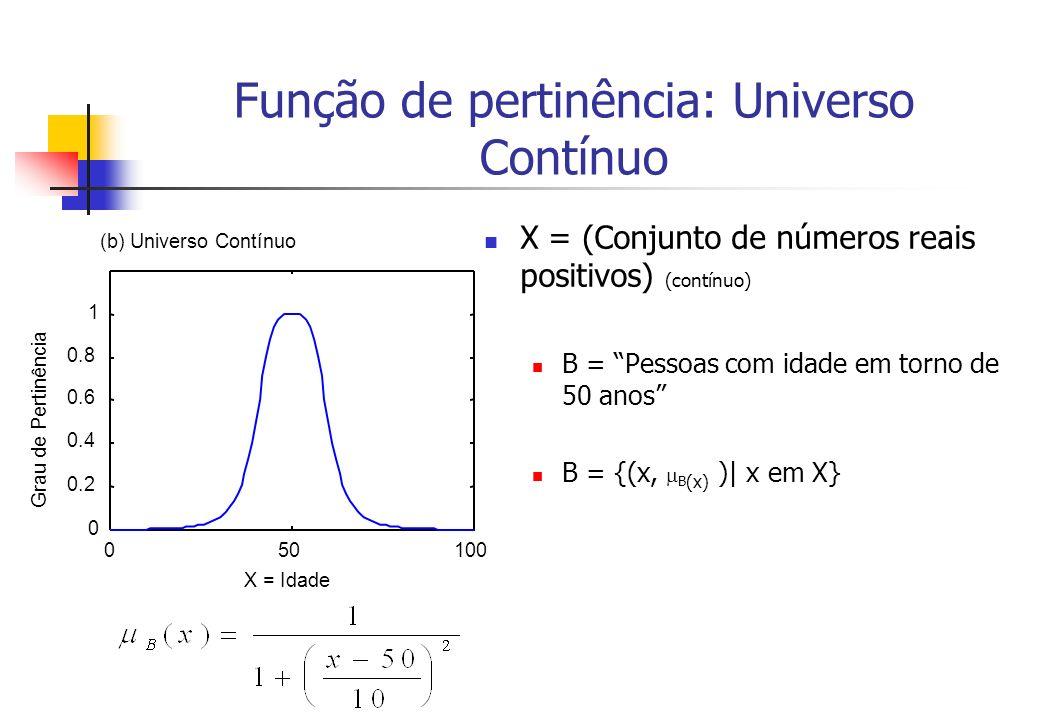 Função de pertinência: Universo Contínuo X = (Conjunto de números reais positivos) (contínuo) B = Pessoas com idade em torno de 50 anos B = {(x, B (x)