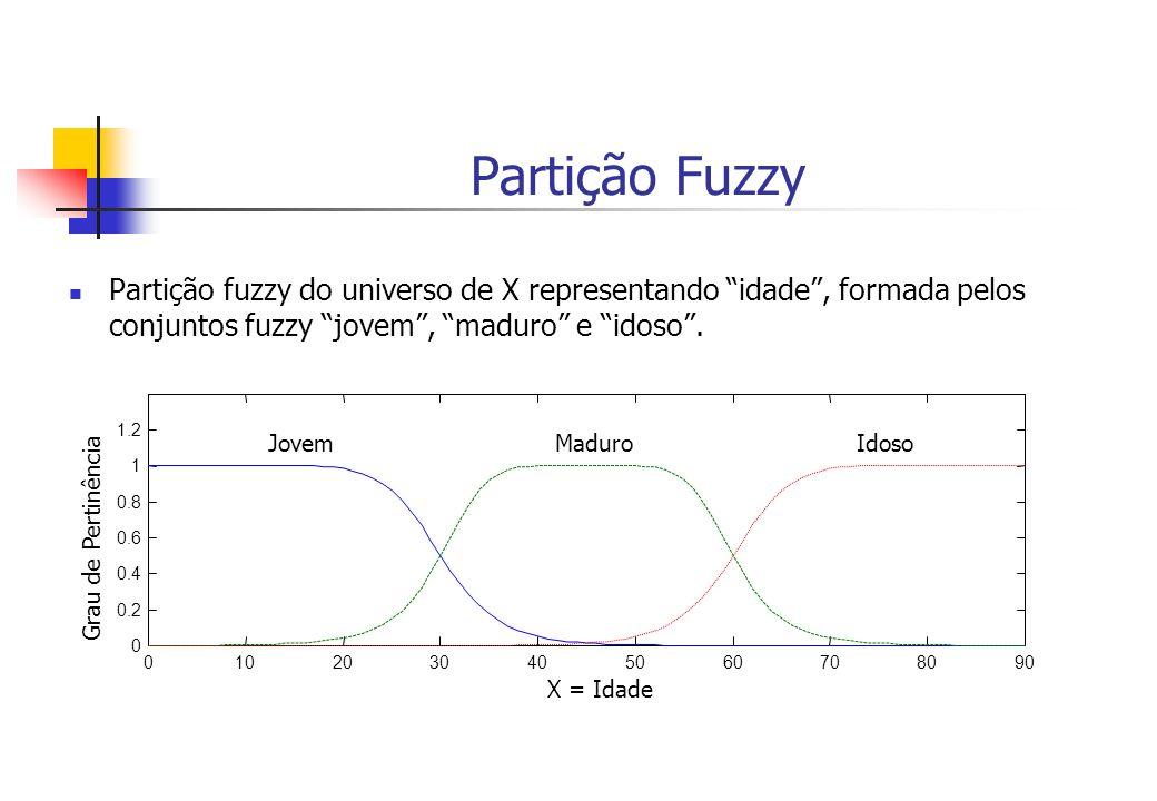 Partição Fuzzy Partição fuzzy do universo de X representando idade, formada pelos conjuntos fuzzy jovem, maduro e idoso. 0102030405060708090 0 0.2 0.4