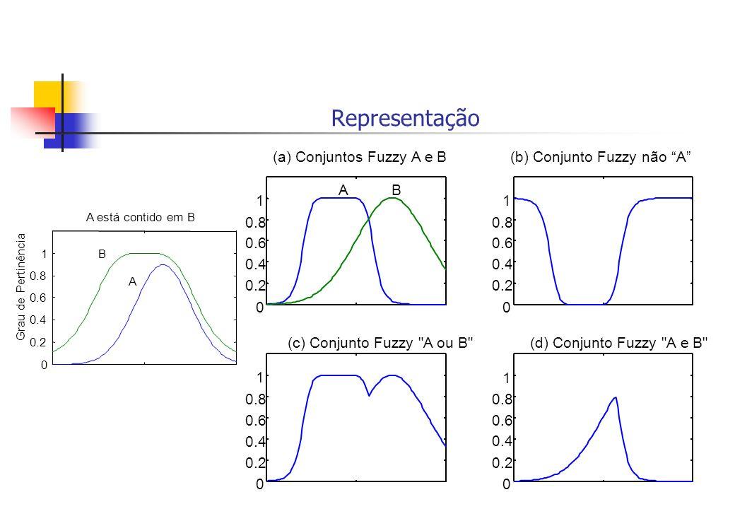 Representação 0 0.2 0.4 0.6 0.8 1 A está contido em B Grau de Pertinência B A