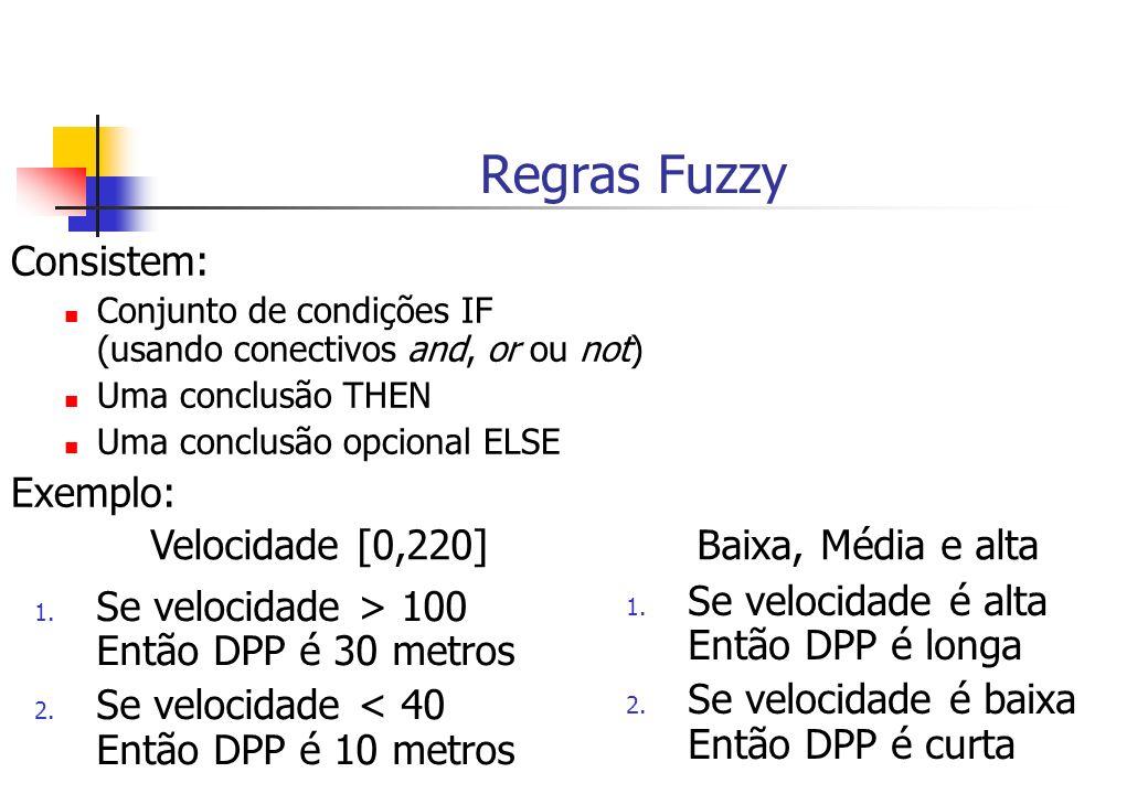 Regras Fuzzy Consistem: Conjunto de condições IF (usando conectivos and, or ou not) Uma conclusão THEN Uma conclusão opcional ELSE Exemplo: 1. Se velo