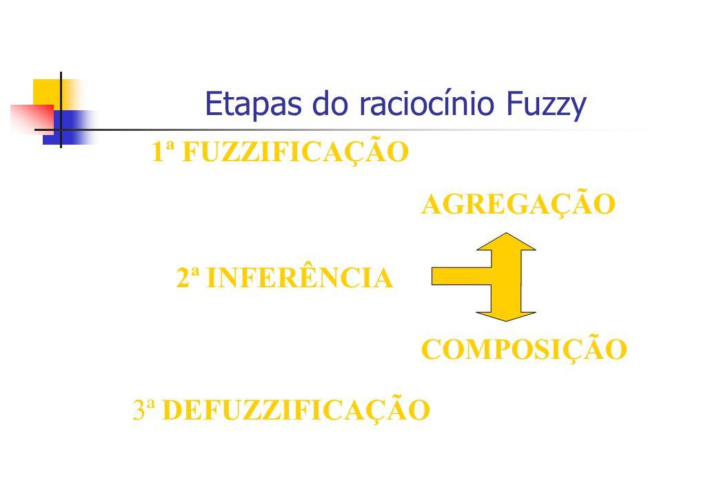 1ª FUZZIFICAÇÃO 2ª INFERÊNCIA AGREGAÇÃO 3ª DEFUZZIFICAÇÃO COMPOSIÇÃO Etapas do raciocínio Fuzzy