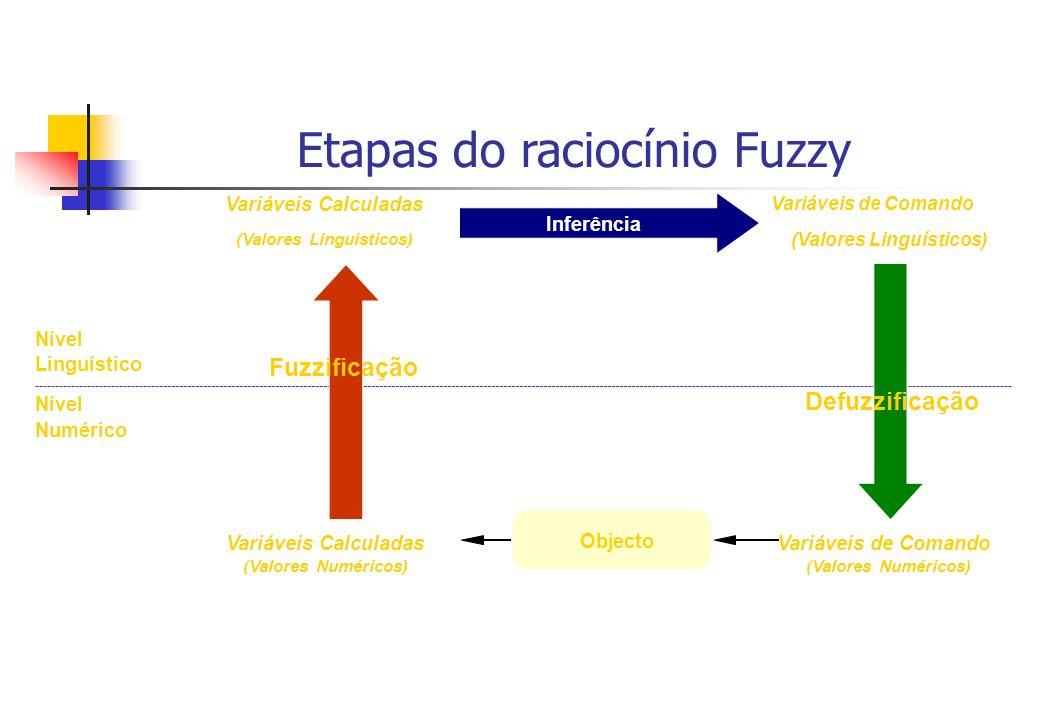 Linguístico Numérico Nível Variáveis Calculadas (Valores Numéricos) (Valores Linguísticos) Inferência Variáveis de Comando Defuzzificação Objecto Fuzz