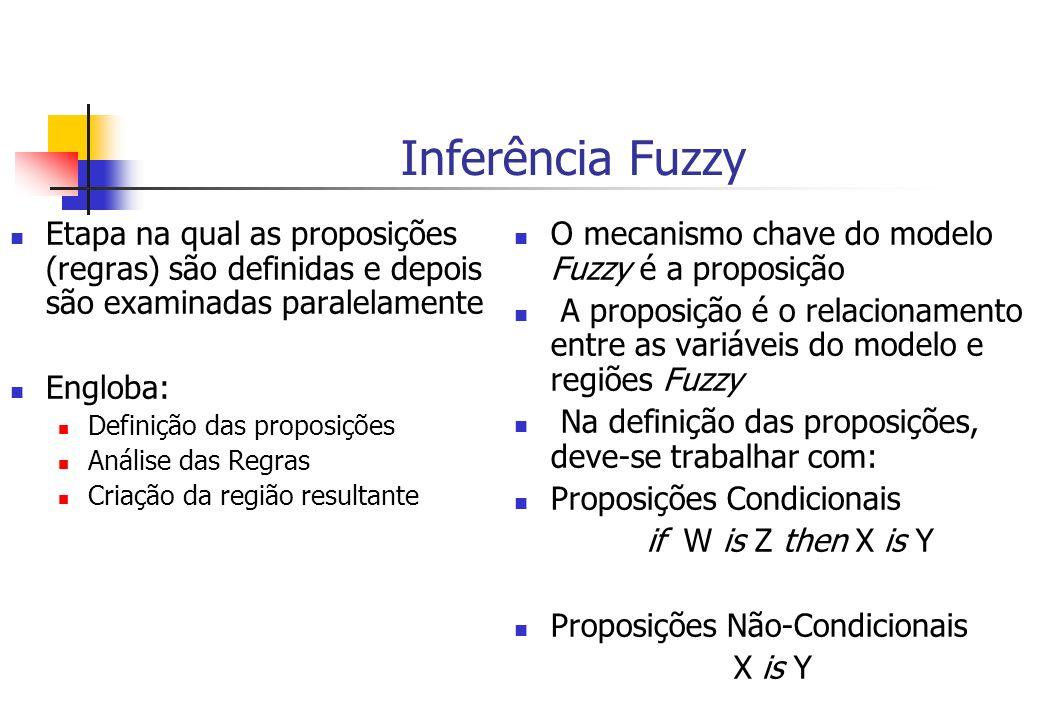 Inferência Fuzzy Etapa na qual as proposições (regras) são definidas e depois são examinadas paralelamente Engloba: Definição das proposições Análise