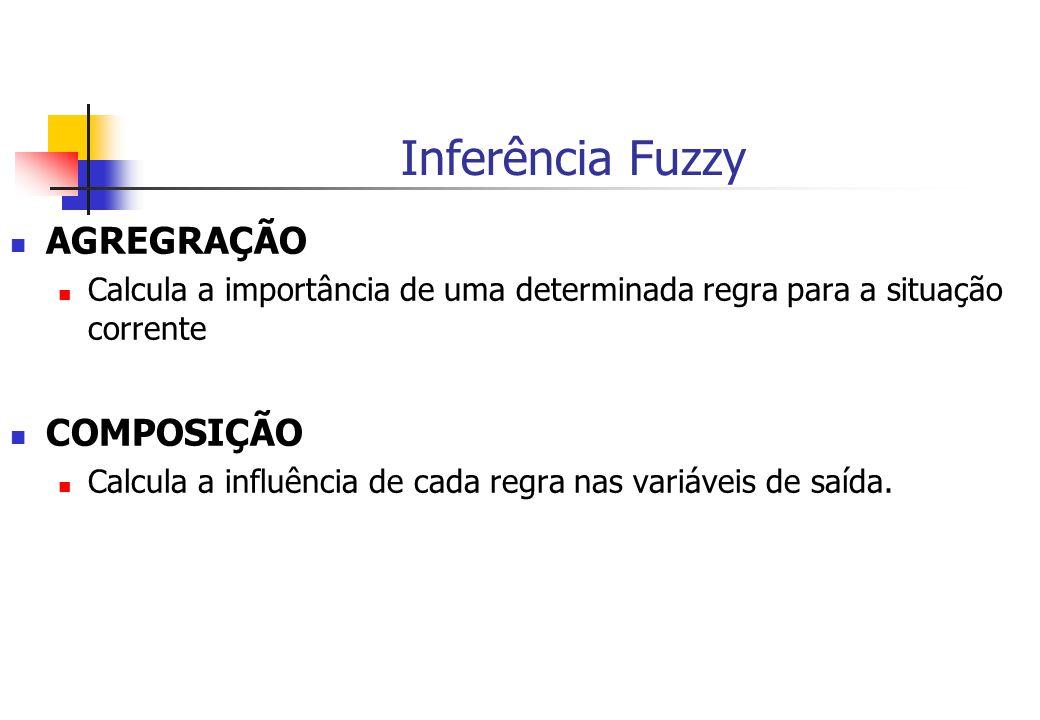 Inferência Fuzzy AGREGRAÇÃO Calcula a importância de uma determinada regra para a situação corrente COMPOSIÇÃO Calcula a influência de cada regra nas