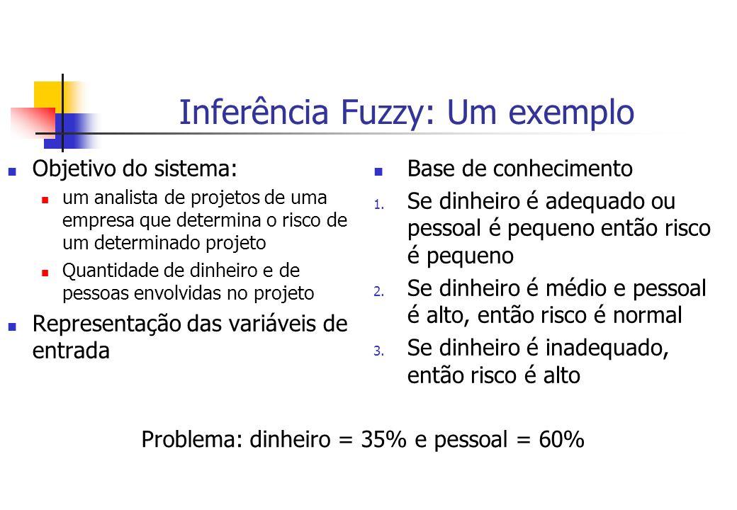Inferência Fuzzy: Um exemplo Objetivo do sistema: um analista de projetos de uma empresa que determina o risco de um determinado projeto Quantidade de