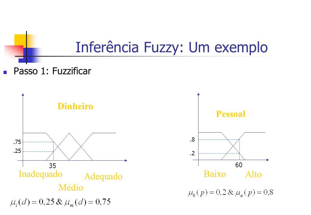 Inferência Fuzzy: Um exemplo Passo 1: Fuzzificar Dinheiro Inadequado Médio Adequado 35.25.75 Pessoal 60 Baixo Alto.2.8
