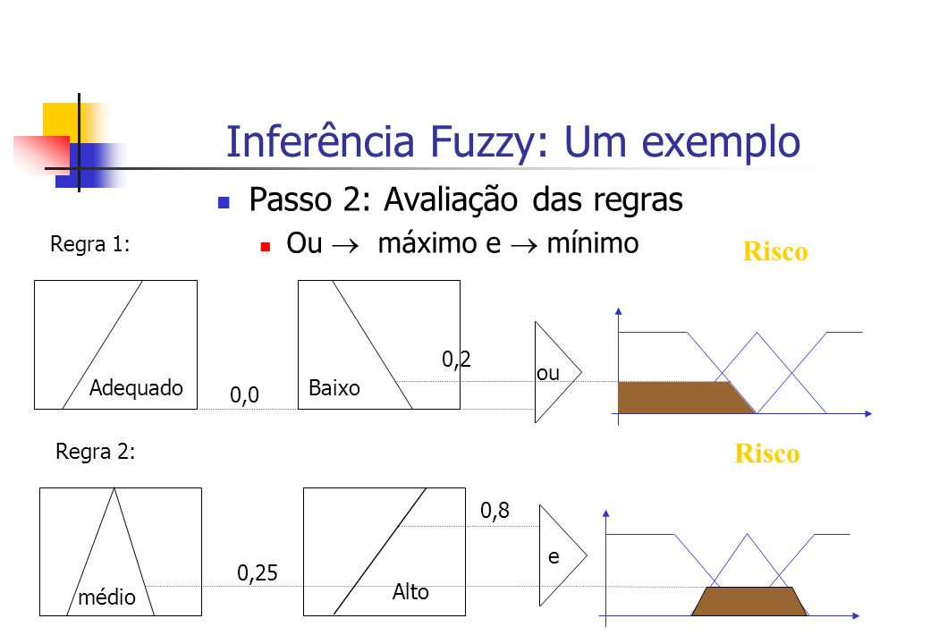 Inferência Fuzzy: Um exemplo Passo 2: Avaliação das regras Ou máximo e mínimo Adequado Regra 1: Baixo 0,0 ou 0,2 Risco médio Regra 2: Alto 0,25 e 0,8