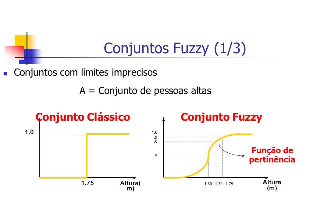 Conjuntos Fuzzy (1/3) Conjuntos com limites imprecisos Altura( m) 1.75 1.0 Conjunto Clássico 1.0 Função de pertinência Altura (m) 1.601.75.5.9 Conjunt