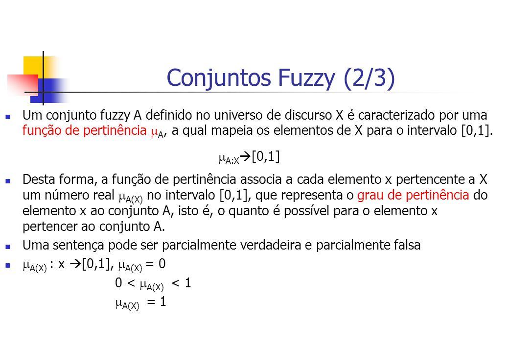 Conjuntos Fuzzy (2/3) Um conjunto fuzzy A definido no universo de discurso X é caracterizado por uma função de pertinência A, a qual mapeia os element