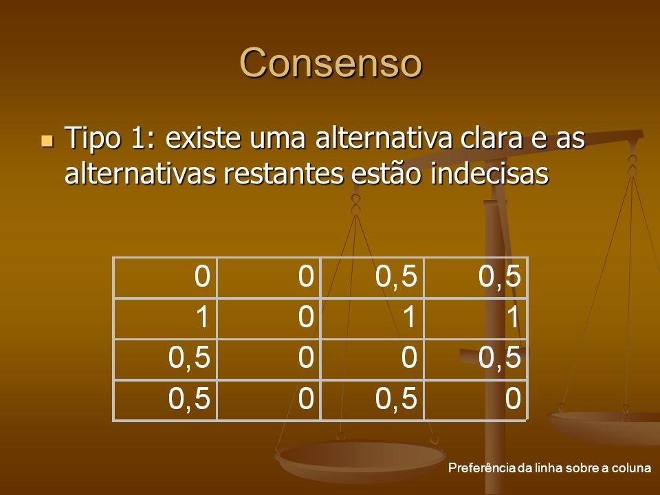 Consenso Tipo 1: existe uma alternativa clara e as alternativas restantes estão indecisas Tipo 1: existe uma alternativa clara e as alternativas resta