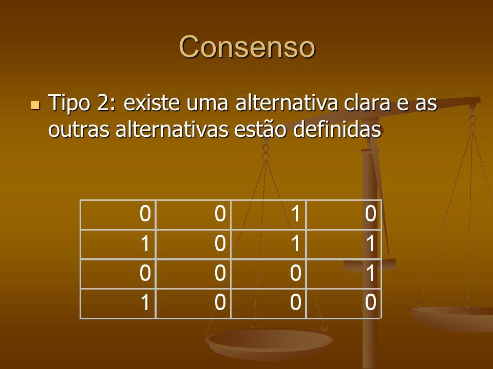 Consenso Tipo 2: existe uma alternativa clara e as outras alternativas estão definidas Tipo 2: existe uma alternativa clara e as outras alternativas e