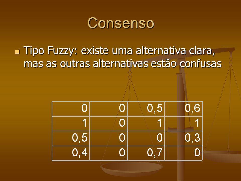 Consenso Preferência da linha sobre a coluna Difusão média F = 2*tr(R 2 )/n(n-1) = 0,317 Certeza média C(R) = 2*tr(RR T )/n(n-1) = 0,683 Distância do consenso m(R) = 1-(2C(R)-1) 1/2 = 0,395 1 = preferência clara 0,5 = indecisão total m(Tipo 1) = 1-(2/n) 1/2 m(Tipo 2)=0 m(não decidido)=1 A distância entre Tipo 1 e Tipo 2 aumenta com o número de opções A maioria dos grupos evolui para decisões de consenso fuzzy