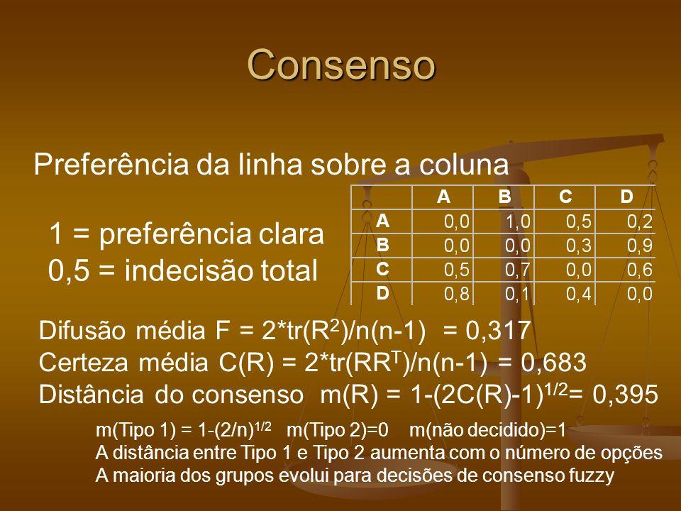 Consenso Preferência da linha sobre a coluna Difusão média F = 2*tr(R 2 )/n(n-1) = 0,317 Certeza média C(R) = 2*tr(RR T )/n(n-1) = 0,683 Distância do