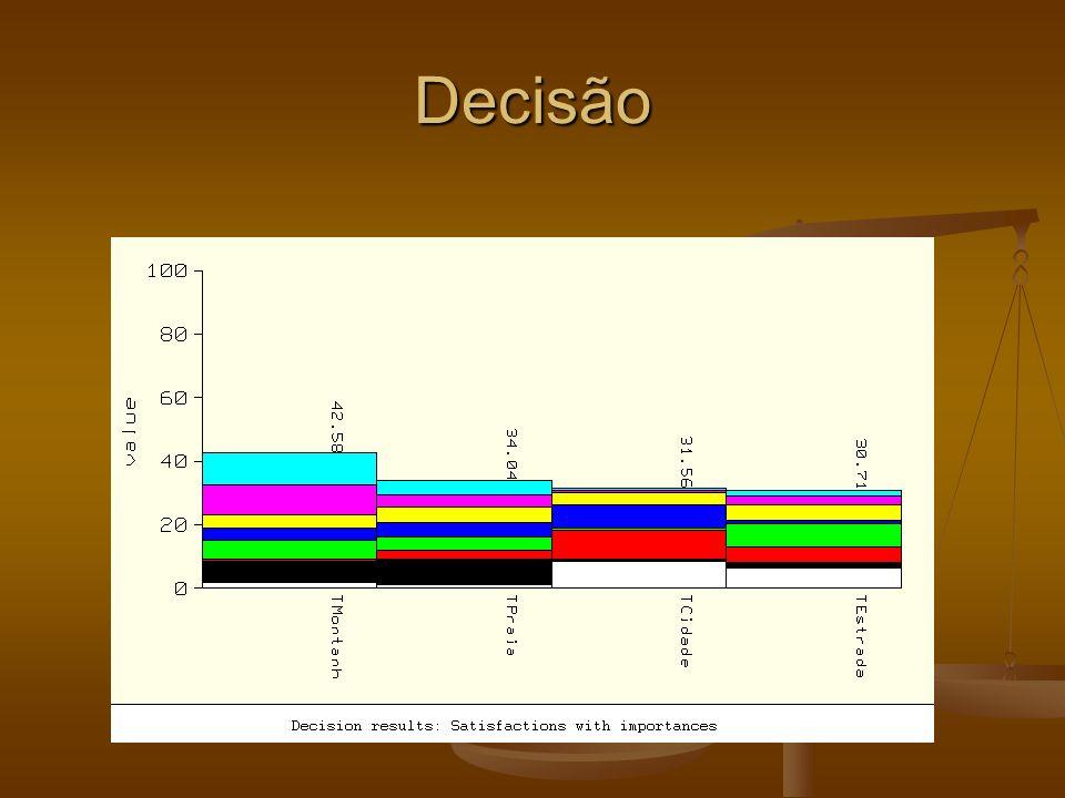 Bancos de Dados fuzzy Modelos de similaridade Modelos de similaridade se baseiam em tabelas de similaridade entre os valores possíveis de um domínio se baseiam em tabelas de similaridade entre os valores possíveis de um domínio Modelos de possibilidade Modelos de possibilidade se baseiam no uso de distribuições de possibilidade para os termos que são valores de um domínio se baseiam no uso de distribuições de possibilidade para os termos que são valores de um domínio
