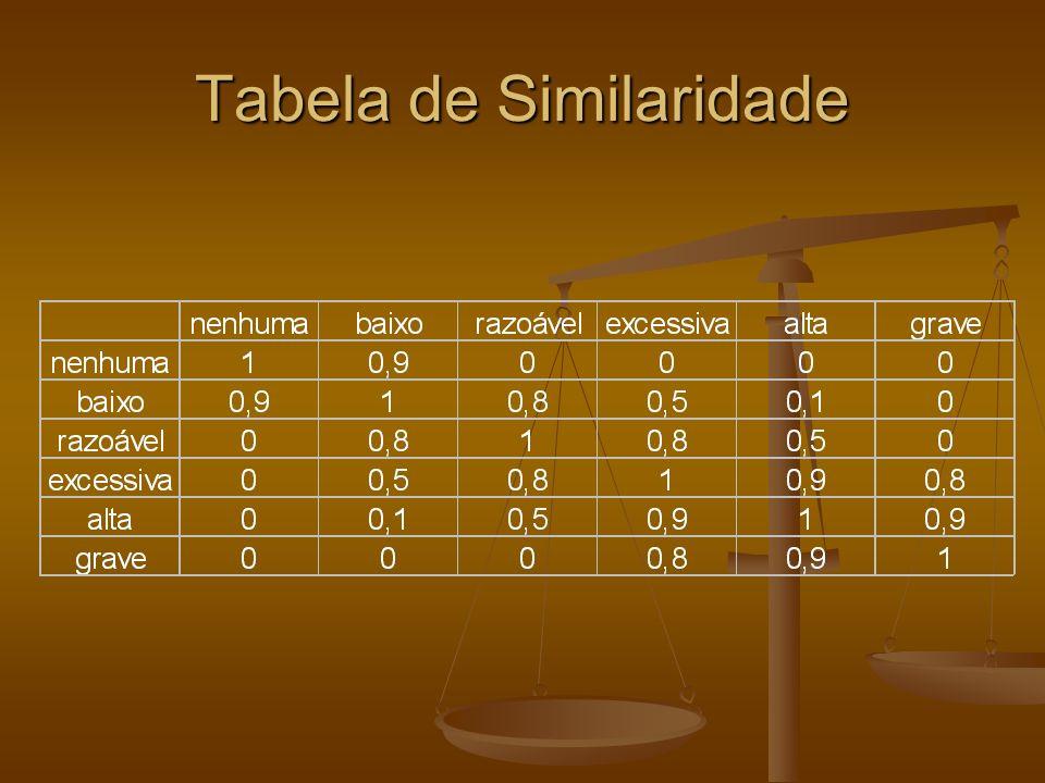 Tabela de Similaridade