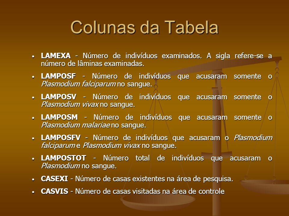 Colunas da Tabela LAMEXA - Número de indivíduos examinados. A sigla refere-se a número de lâminas examinadas. LAMEXA - Número de indivíduos examinados