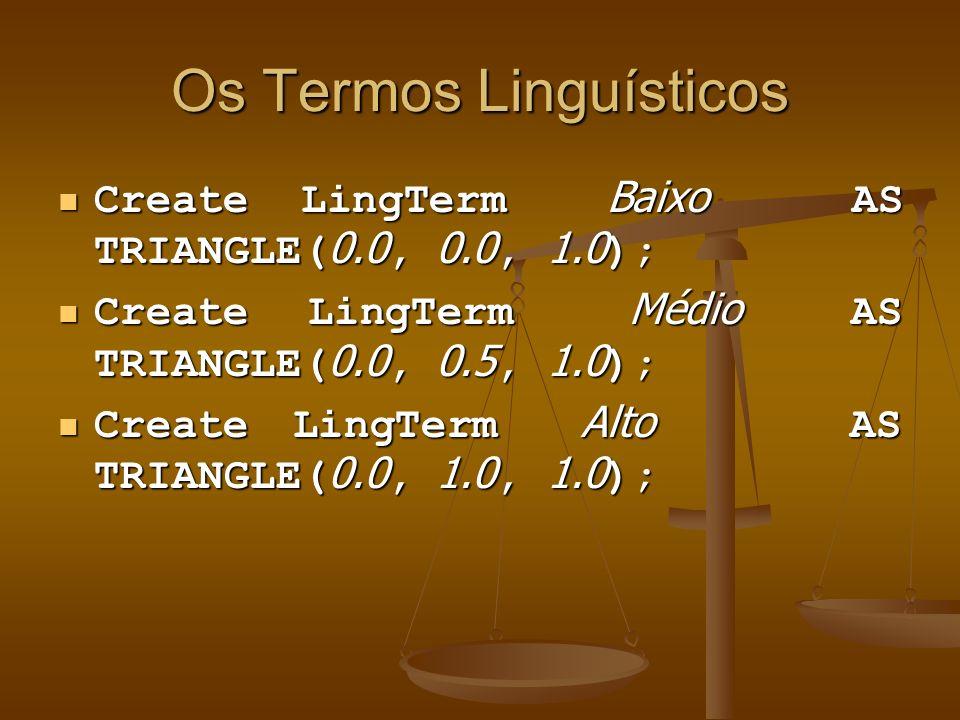 Os Termos Linguísticos Create LingTerm Baixo AS TRIANGLE( 0.0, 0.0, 1.0 ); Create LingTerm Baixo AS TRIANGLE( 0.0, 0.0, 1.0 ); Create LingTerm Médio A