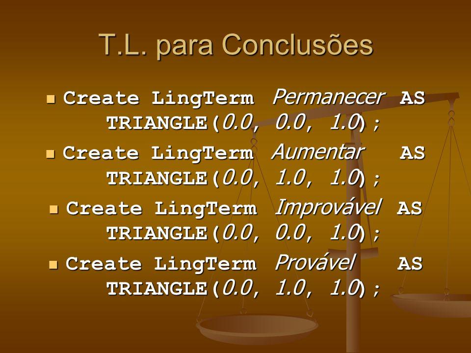 T.L. para Conclusões Create LingTerm Permanecer AS TRIANGLE( 0.0, 0.0, 1.0 ); Create LingTerm Permanecer AS TRIANGLE( 0.0, 0.0, 1.0 ); Create LingTerm
