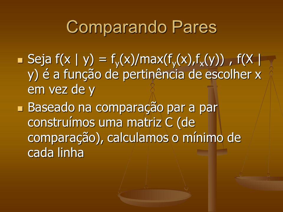 Comparando Pares Seja f(x | y) = f y (x)/max(f y (x),f x (y)), f(X | y) é a função de pertinência de escolher x em vez de y Seja f(x | y) = f y (x)/ma