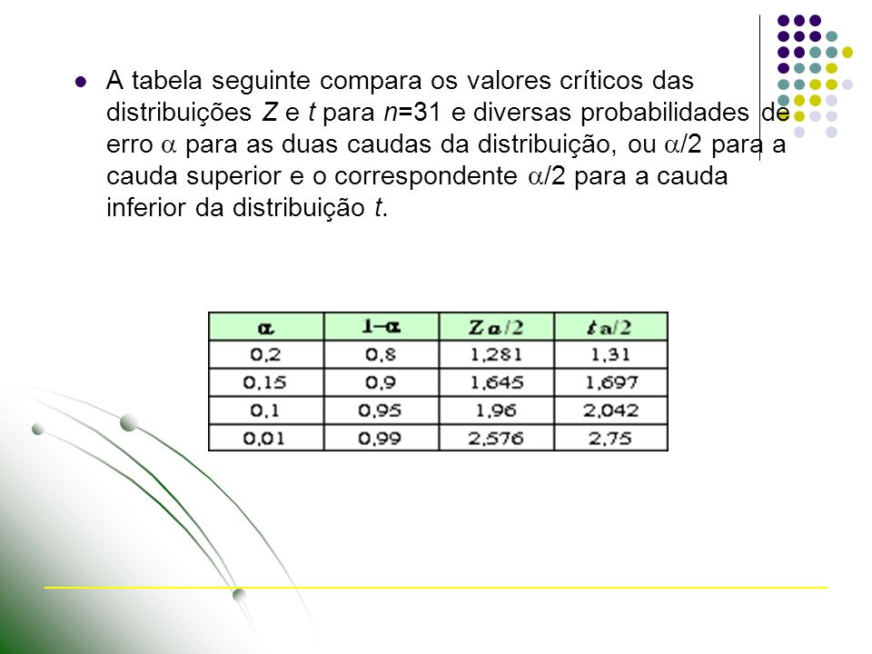 A tabela seguinte compara os valores críticos das distribuições Z e t para n=31 e diversas probabilidades de erro para as duas caudas da distribuição,