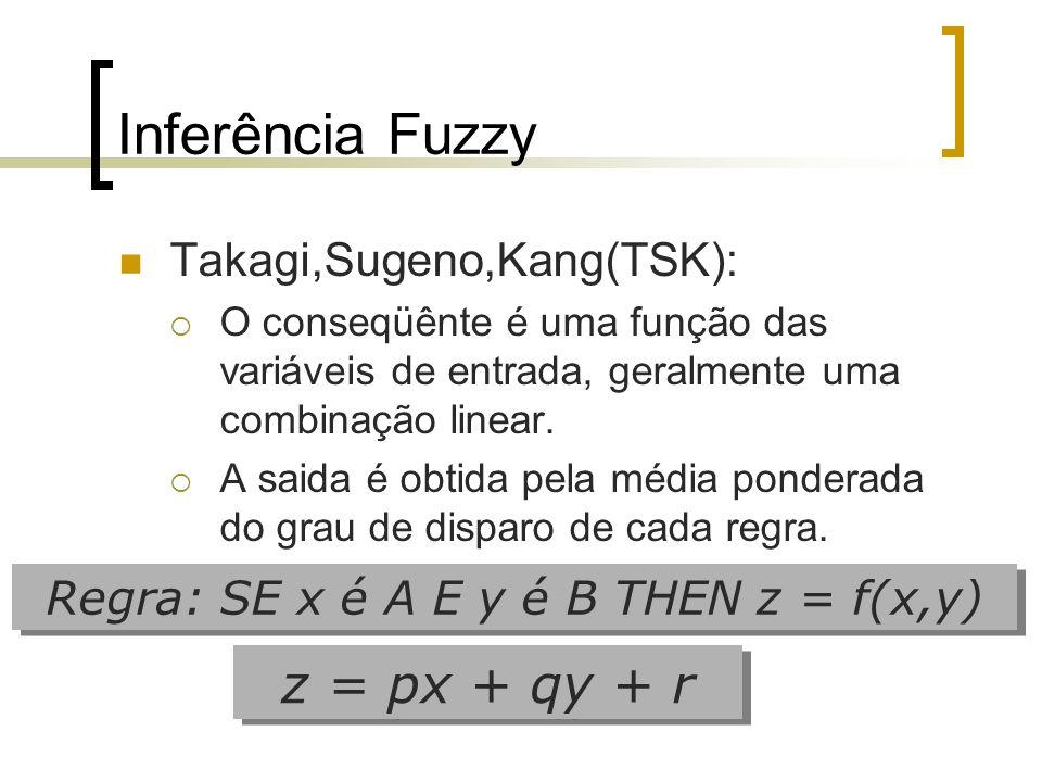 Inferência Fuzzy Takagi,Sugeno,Kang(TSK): O conseqüênte é uma função das variáveis de entrada, geralmente uma combinação linear. A saida é obtida pela