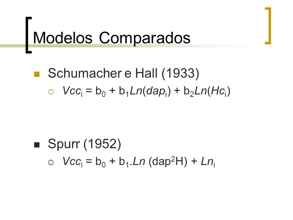 Modelos Comparados Schumacher e Hall (1933) Vcc i = b 0 + b 1 Ln(dap i ) + b 2 Ln(Hc i ) Spurr (1952) Vcc i = b 0 + b 1.Ln (dap 2 H) + Ln i
