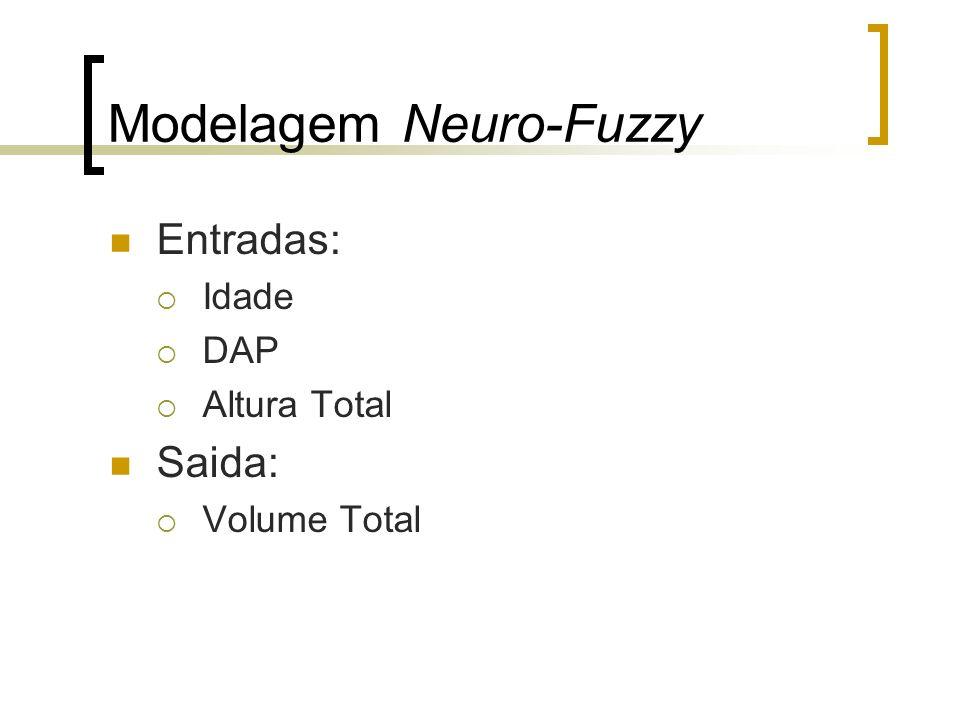 Modelagem Neuro-Fuzzy Entradas: Idade DAP Altura Total Saida: Volume Total