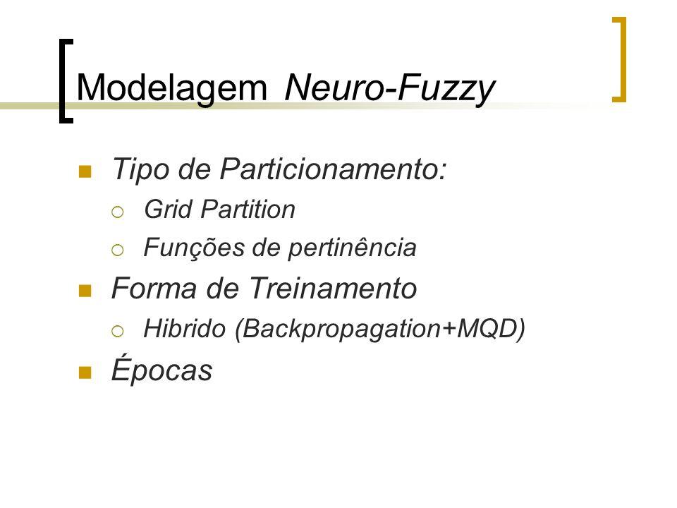 Modelagem Neuro-Fuzzy Tipo de Particionamento: Grid Partition Funções de pertinência Forma de Treinamento Hibrido (Backpropagation+MQD) Épocas