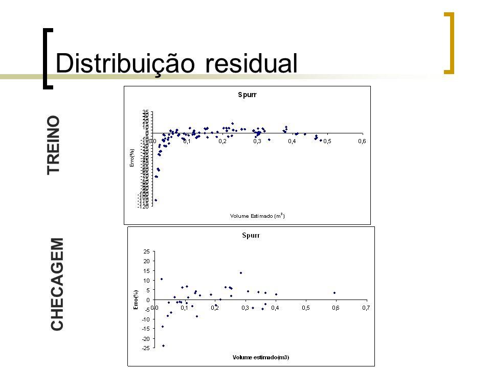 Distribuição residual TREINO CHECAGEM