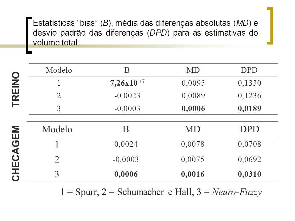Estatísticas bias (B), média das diferenças absolutas (MD) e desvio padrão das diferenças (DPD) para as estimativas do volume total. ModeloBMDDPD 17,2