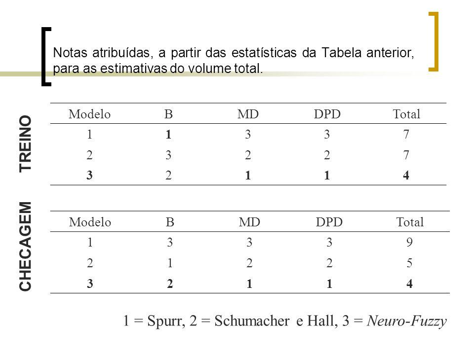 Notas atribuídas, a partir das estatísticas da Tabela anterior, para as estimativas do volume total. ModeloBMDDPDTotal 13339 21225 32114 ModeloBMDDPDT