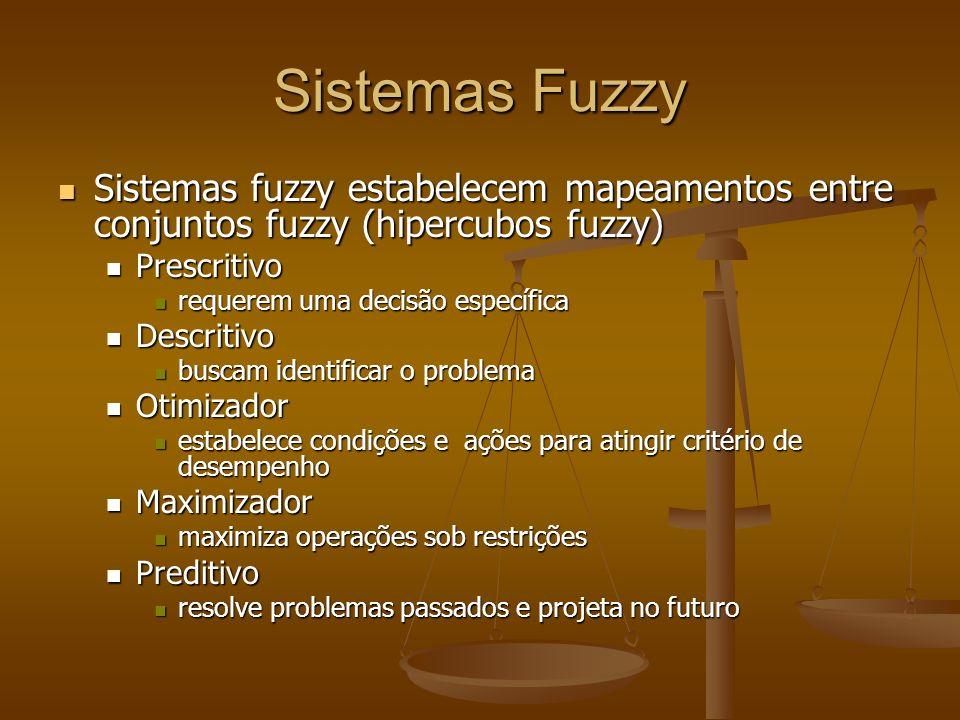 Sistemas Fuzzy Sistemas fuzzy estabelecem mapeamentos entre conjuntos fuzzy (hipercubos fuzzy) Sistemas fuzzy estabelecem mapeamentos entre conjuntos