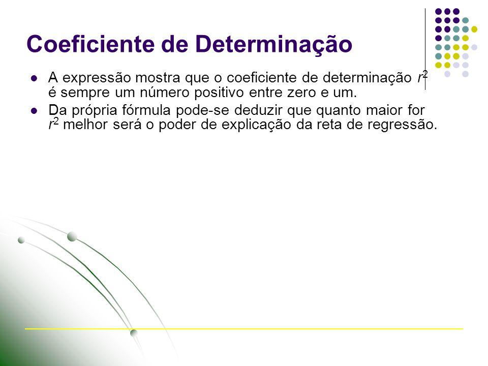 Coeficiente de Determinação A expressão mostra que o coeficiente de determinação r 2 é sempre um número positivo entre zero e um.