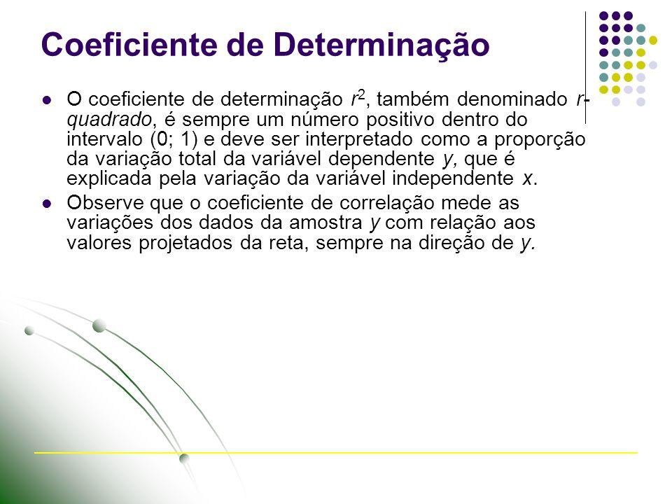 Coeficiente de Determinação O coeficiente de determinação r 2, também denominado r- quadrado, é sempre um número positivo dentro do intervalo (0; 1) e deve ser interpretado como a proporção da variação total da variável dependente y, que é explicada pela variação da variável independente x.