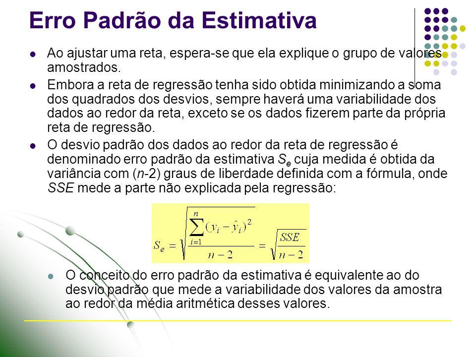 Erro Padrão da Estimativa Ao ajustar uma reta, espera-se que ela explique o grupo de valores amostrados.