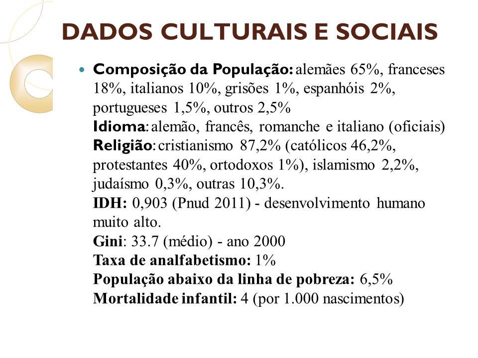 DADOS CULTURAIS E SOCIAIS Composição da População: alemães 65%, franceses 18%, italianos 10%, grisões 1%, espanhóis 2%, portugueses 1,5%, outros 2,5%