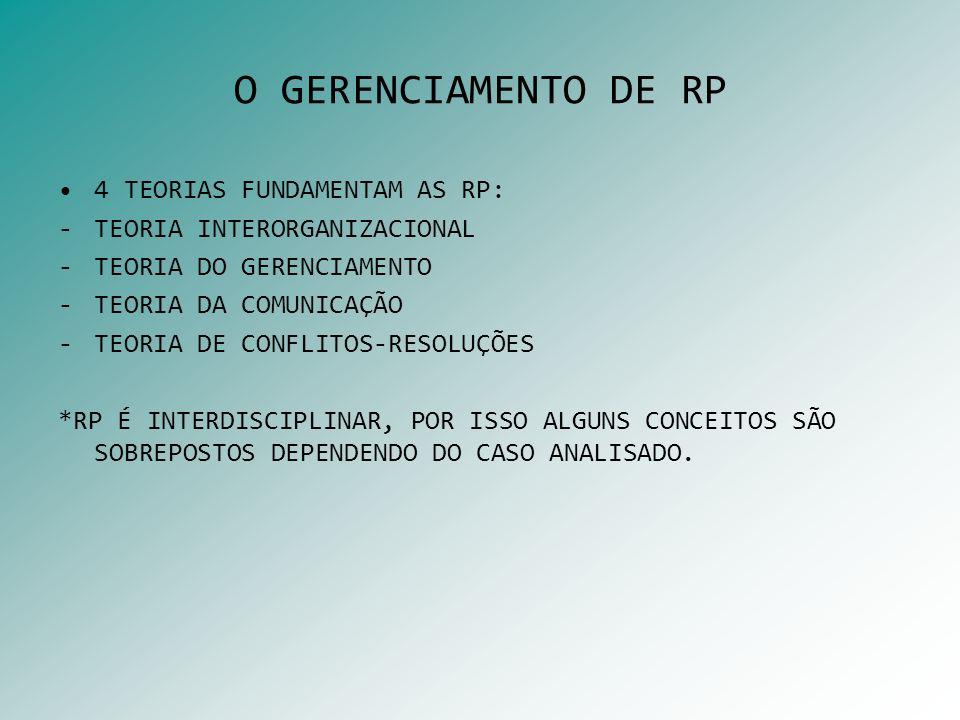 O GERENCIAMENTO DE RP 4 TEORIAS FUNDAMENTAM AS RP: -TEORIA INTERORGANIZACIONAL -TEORIA DO GERENCIAMENTO -TEORIA DA COMUNICAÇÃO -TEORIA DE CONFLITOS-RE