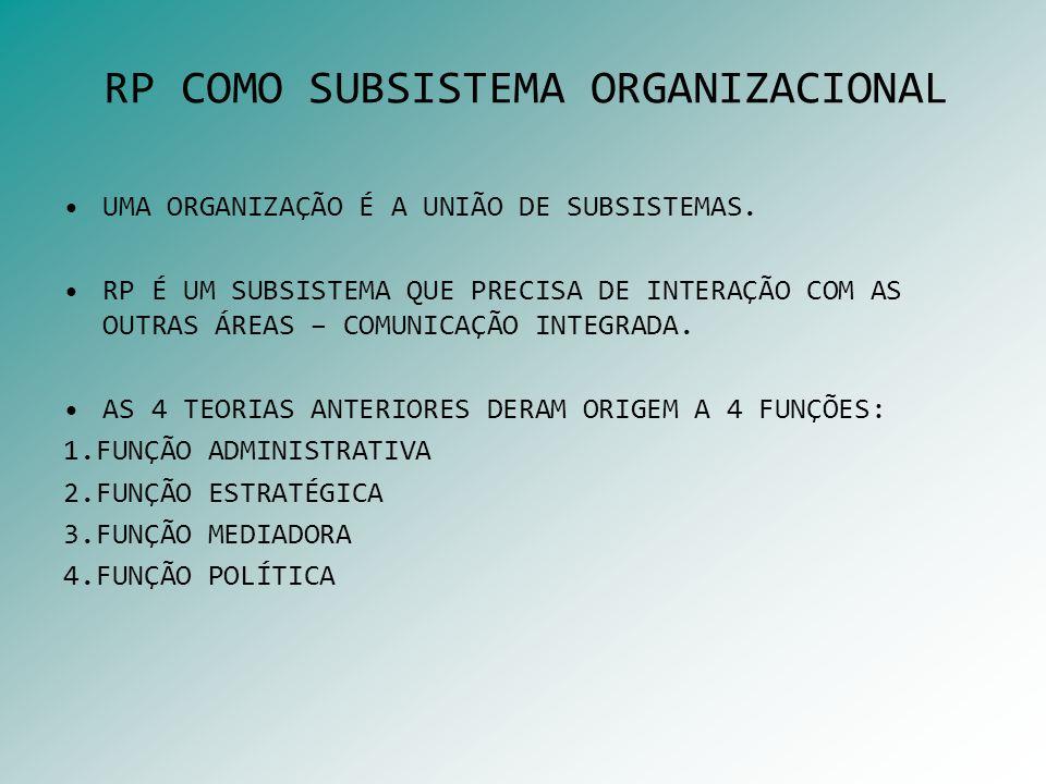 RP COMO SUBSISTEMA ORGANIZACIONAL UMA ORGANIZAÇÃO É A UNIÃO DE SUBSISTEMAS. RP É UM SUBSISTEMA QUE PRECISA DE INTERAÇÃO COM AS OUTRAS ÁREAS – COMUNICA