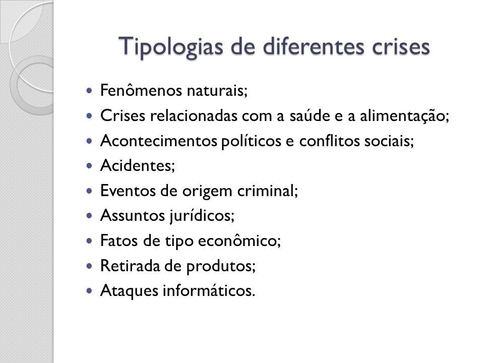 Tipologias de diferentes crises Fenômenos naturais; Crises relacionadas com a saúde e a alimentação; Acontecimentos políticos e conflitos sociais; Aci