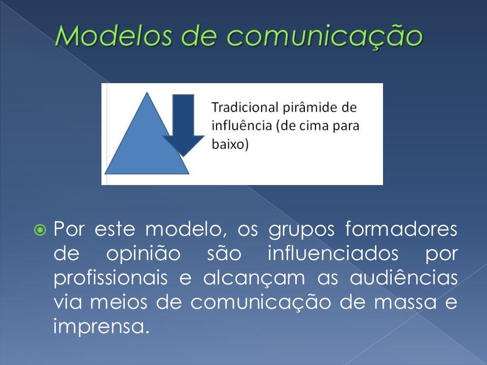 Por este modelo, os grupos formadores de opinião são influenciados por profissionais e alcançam as audiências via meios de comunicação de massa e impr