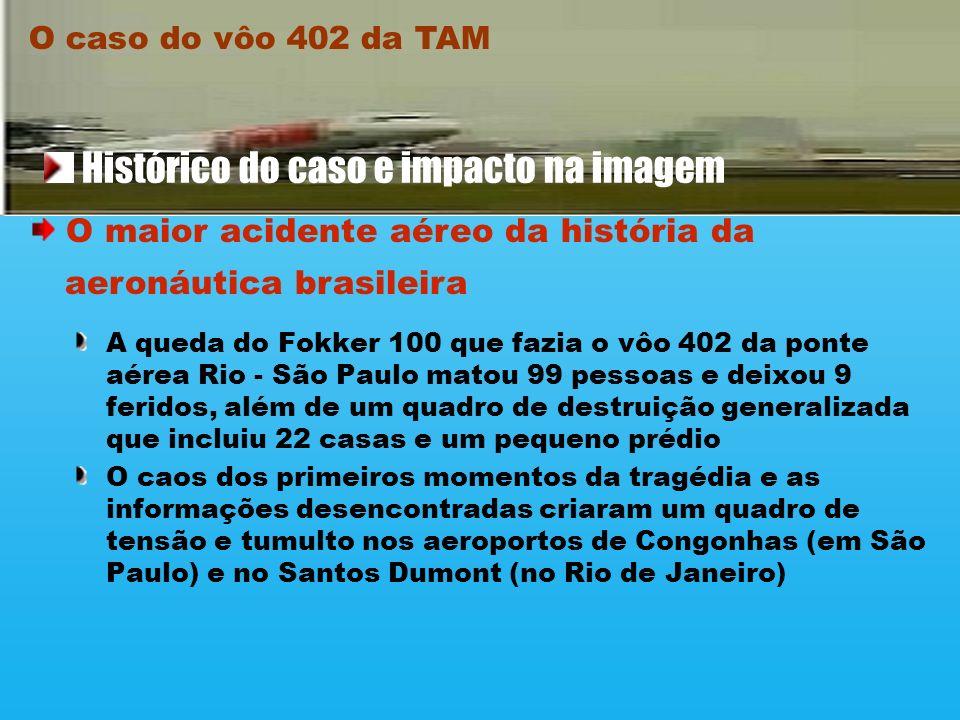 A queda do Fokker 100 que fazia o vôo 402 da ponte aérea Rio - São Paulo matou 99 pessoas e deixou 9 feridos, além de um quadro de destruição generalizada que incluiu 22 casas e um pequeno prédio O caos dos primeiros momentos da tragédia e as informações desencontradas criaram um quadro de tensão e tumulto nos aeroportos de Congonhas (em São Paulo) e no Santos Dumont (no Rio de Janeiro) O caso do vôo 402 da TAM Histórico do caso e impacto na imagem O maior acidente aéreo da história da aeronáutica brasileira